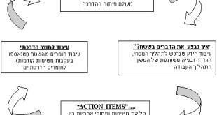 מבנה מפגש הפיתוח
