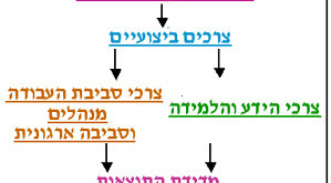 המודל המערכתי
